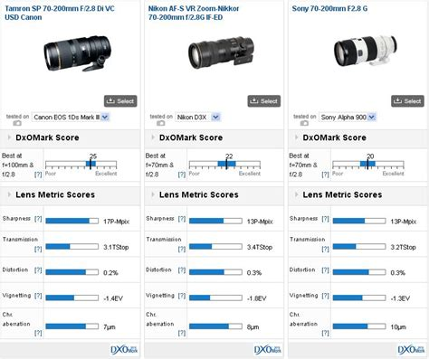 Tamron Sp 70 200mm F28 Di Vc Usd Sony tamron sp 70 200mm f2 8 di vc usd canon review excellent value and a great all rounder dxomark