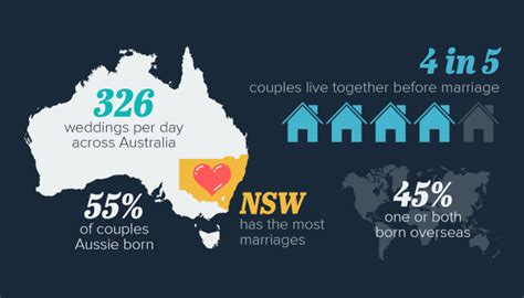 aussie couples cut costs in cheap wedding reality show the mccrindle blog