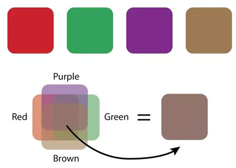 what colors do you mix to make green what colour do you get when you mix green purple and
