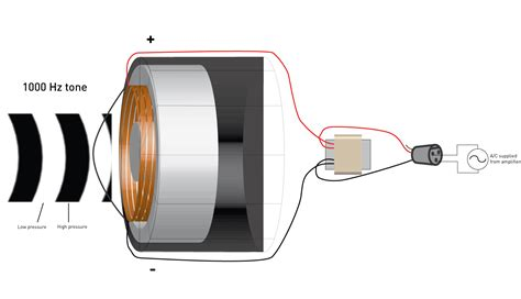 working of inductor animation inductor working animation 28 images technologies and electricals induction motor working