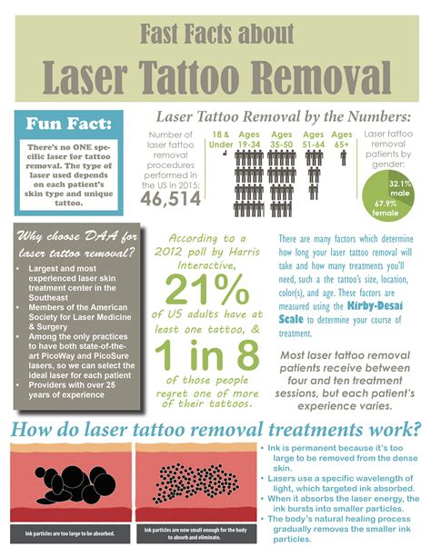 tattoo removal statistics fast facts about laser removal