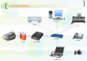 Home Network Setup Design Network Diagram Exles