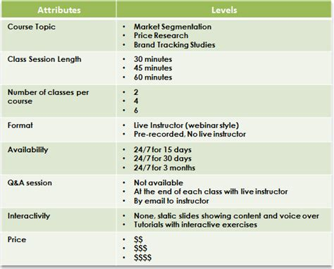 Table Attributes Conjoint Analysis And Realism In Price Research Relevant