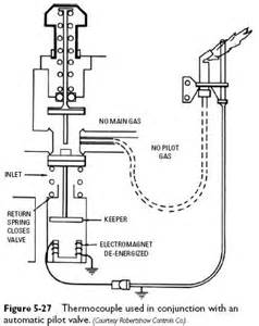 thermostatic temperature system schematic thermostatic free engine image for user