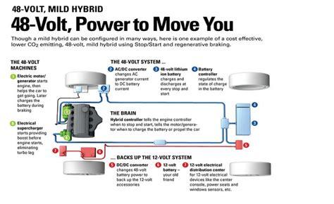alimentazione ibrida alimentazione ibrida a 48 volt per tutte le piccole e