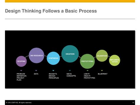design thinking research from user research to product backlog design thinking in