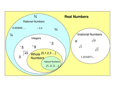 pin real number venn diagram on