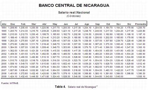 tabla del nuevo salario minimo 2016 en nicaragua tabla de salario actual en nicaragua 2016 nuevo salario