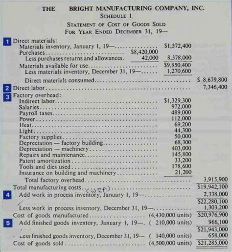 5 components of cost of goods sold statement