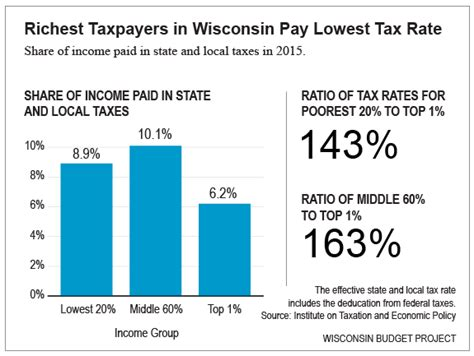 rate of pay for someone low income taxpayers in wisconsin pay much higher rate