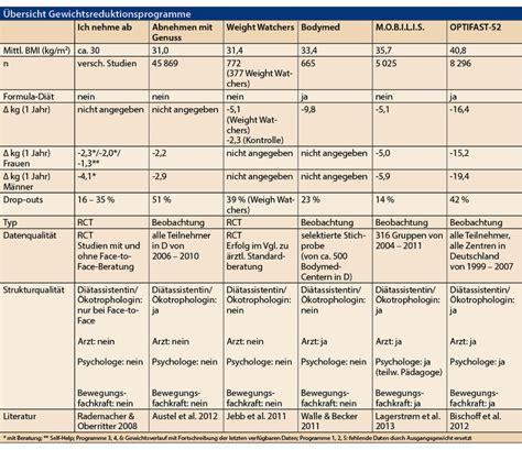 weight watchers tabelle adipositas gewichtsreduktions programme allgemeinarzt