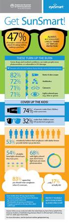 Baby Blindness Sun Smart Uv Safety Infographic American Academy Of