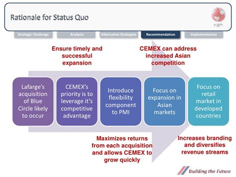 Mba Acquisition by Mba 622 Strategy I Growth By Acquisition Strategy