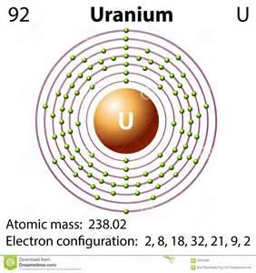 Radium Protons Diagram Representation Of The Element Uranium Stock Vector