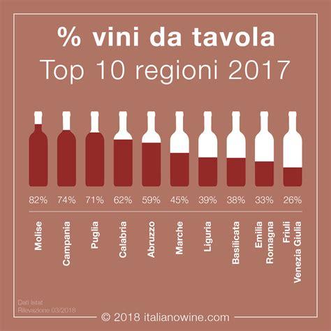 vini da tavola percentuale vini da tavola regioni 2017 italianowine