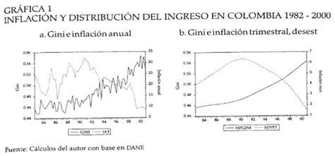 aumento anual en las mesadas pensionales en colombia 2016 incidencia de la inflaci 211 n sobre la distribuci 211 n del