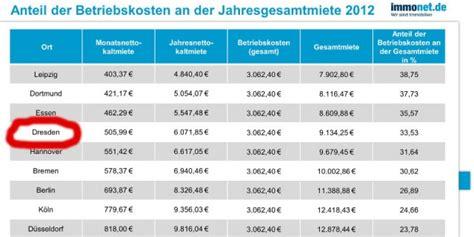 Wohnung Mieten Dresden Altfranken by Warm Miete In Dresden Anteil Der Betriebskosten Schon Bei