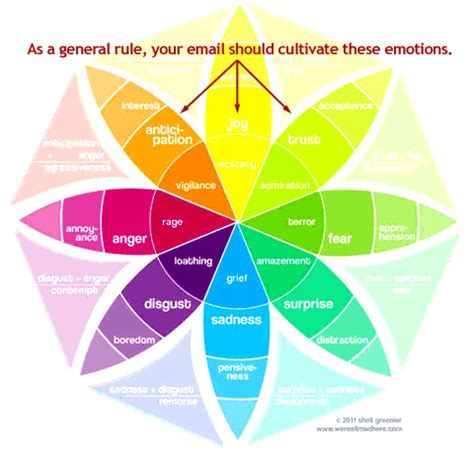 How Color Affects Your Mood emotional email design and copywriting the secret to