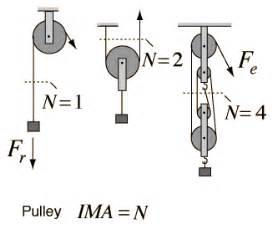 pulley mechanical advantage of 3 wroc awski informator