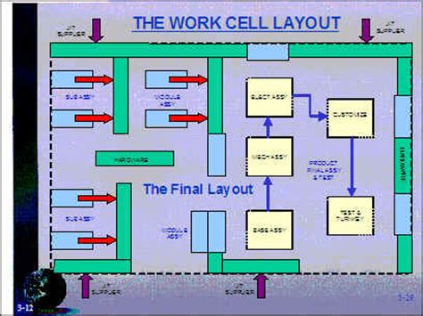 cell layout ppt lean manufacturing training module