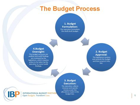 Capital Budgeting Ppt Mba Notes by Health Budgets International Budget Partnership