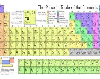 tavola periodica completa di tutto da stare wall periodic table handmade etsy uk