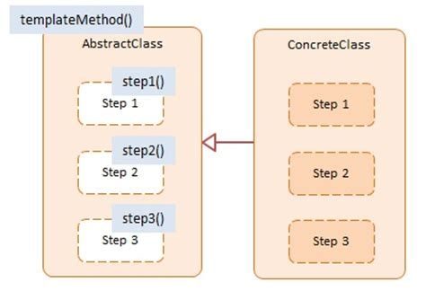 js template pattern template method javascript design pattern with exles