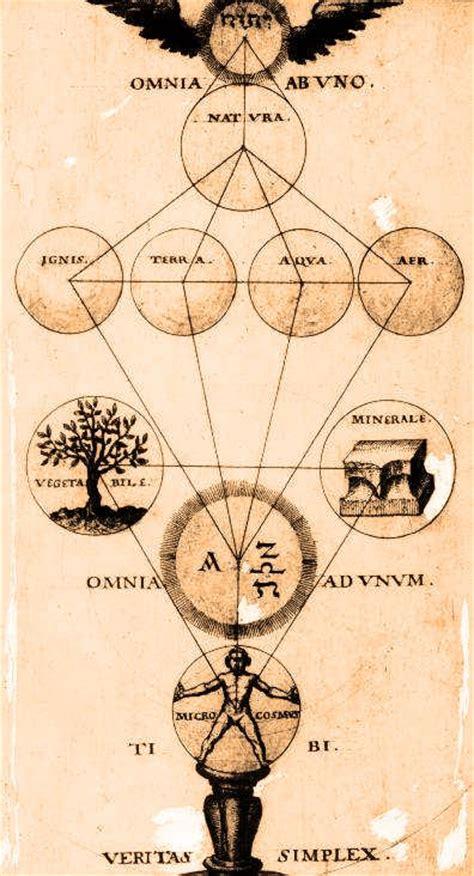 alquimia y mistica alchemy and 3822838616 theophilius schweighart speculum sophicum rhodostauroticum 1604 est 225 reproducida en el libro