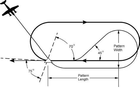 holding pattern image figure 3c 75 parallel entry into a holding pattern