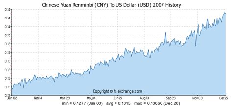 currency converter yuan to usd chinese yuan renminbi cny to us dollar usd history
