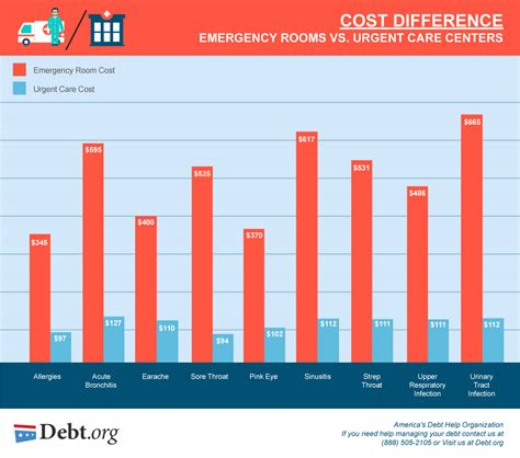 average room cost emergency room vs urgent care differences costs options