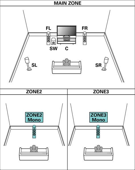layout zone speaker configuration and amp assign settings avr x4100w