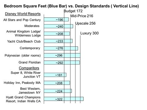 what is the minimum size of a bedroom standard bedroom size in feet universalcouncil info