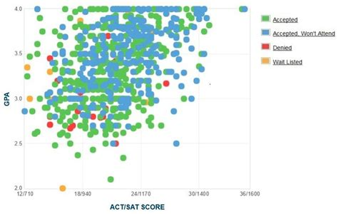 Cal State San Bernardino Mba Ranking by Csusb Gpa Sat Scores And Act Scores For Admission