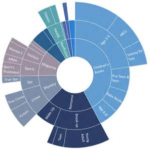 breaking down hierarchical data with treemap and sunburst