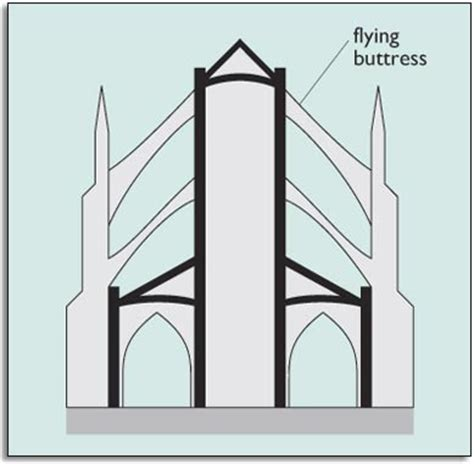 flying buttress diagram history flying buttress