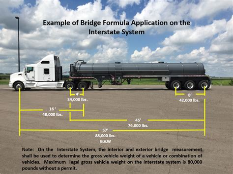 how is the truck nd truck weight calculator