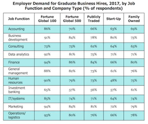 Wharton Mba Employment Report 2017 by Mba Outlook Better Than In 2017 Page 2 Of 2