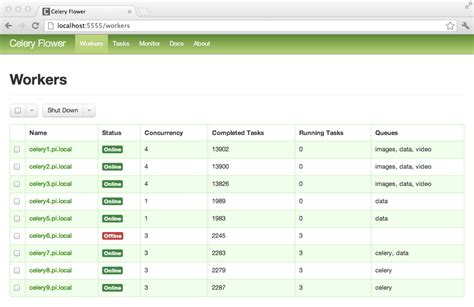 tutorial django celery monitoring python web apps the traveling coder