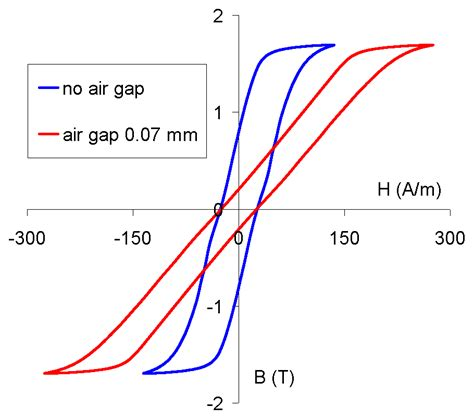 function of air gap of an inductor air gap in an inductor 28 images magnetic circuits power modelling large air gap
