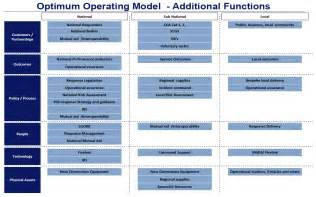 sample operating model pictures to pin on pinterest