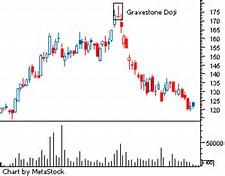 Image result for doji stock