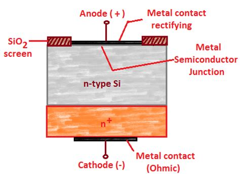 working of schottky diode schottky diode construction
