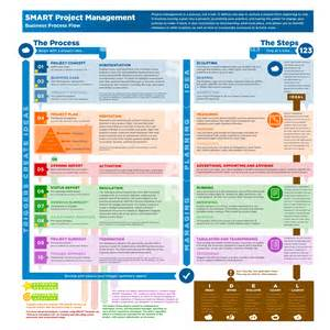 exle of project plan template manypics pictures project management process flow chart