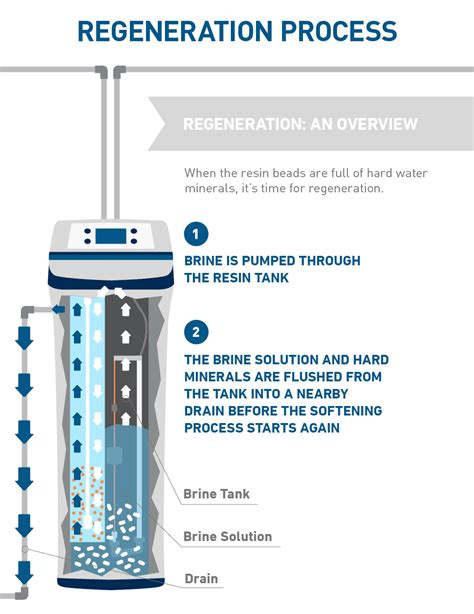 how does a water softener work diagram how water softeners work explained with diagrams