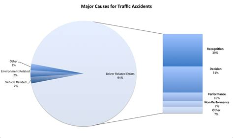 Causes Of Car Accidents Mcminn Law Firm