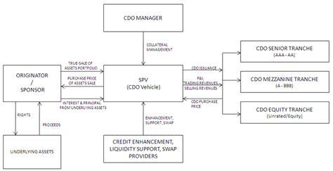cdo structure diagram simplified generic true sale cdo securitization