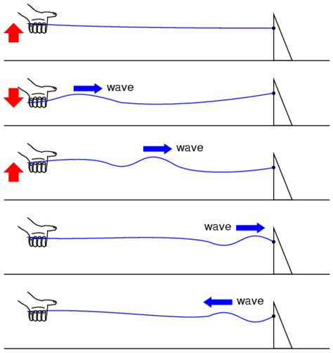 standing waves in transmission lines wiring diagram finite length transmission lines transmission lines