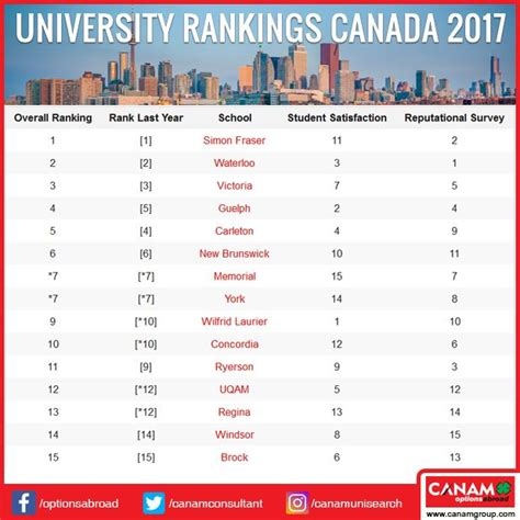 Top Universities Mba Operations Canada by 141 Best Study Abroad Images On Study Abroad