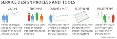 process design tools what is service design and why is it important for tourism